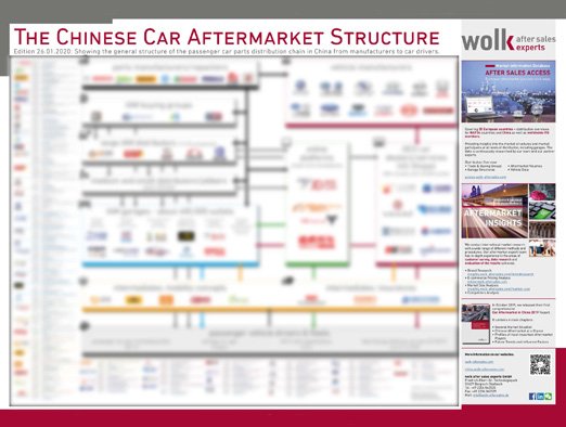 The Chinese Car Aftermarket Structure522