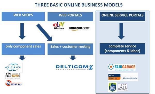 three basic online business models