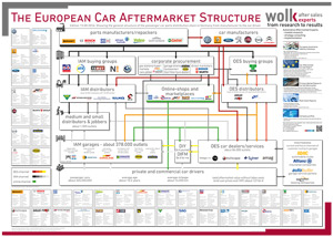 European Aftermarket Structure 300