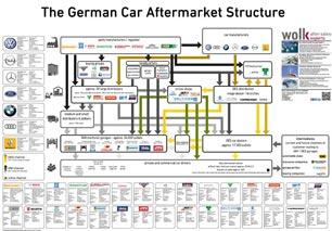 Information management automotive aftermarkets european