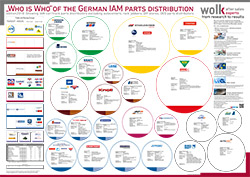 UPDATE: The Who is Who of the German IAM car parts wholesalers 2018