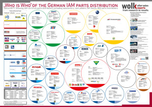 UPDATE: Das Who is Who der Deutschen Teiledistribution 2017