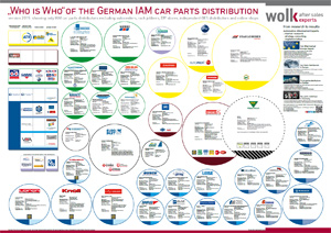 Wolk After Sales Experts Automotive Aftermarket Consulting Who