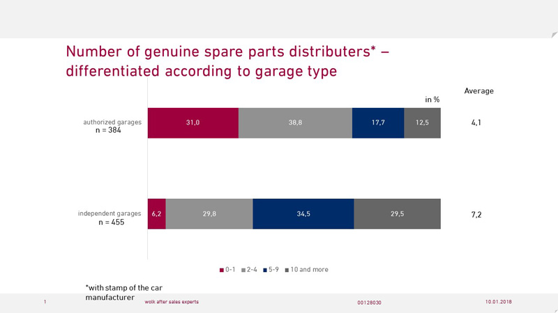 Number of genuine spare parts distributors
