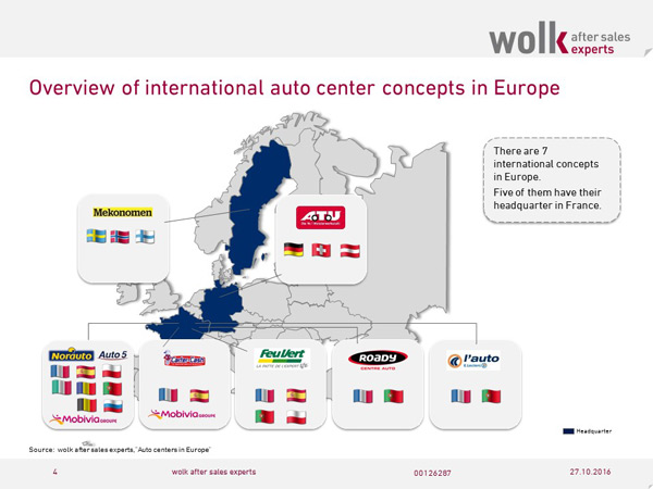 Overview of international auto center consepts in Europe