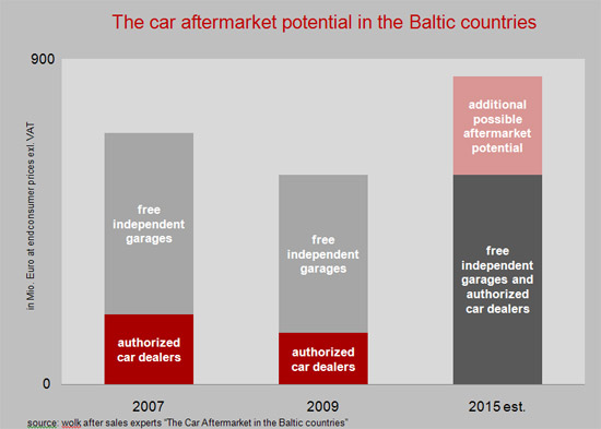Car-aftermarket-potential-in-the-baltic-countries