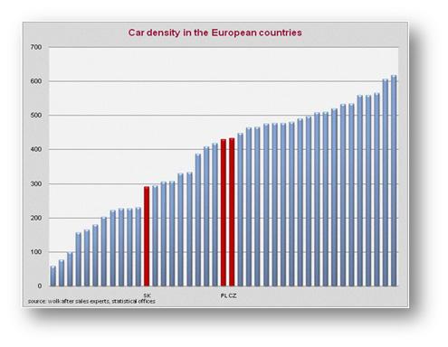 Car-density-in-the-European-countries
