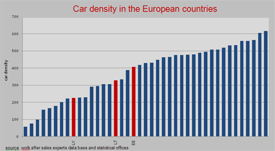 Car-density-in-the-baltic-countries-