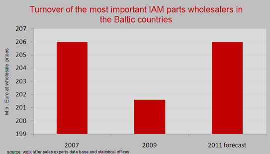 Turnover-of-the-most-important-IAM-parts-wholesalers-in-the-baltic-countries