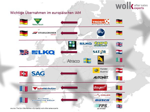 uebernahmen im europaeischen iam