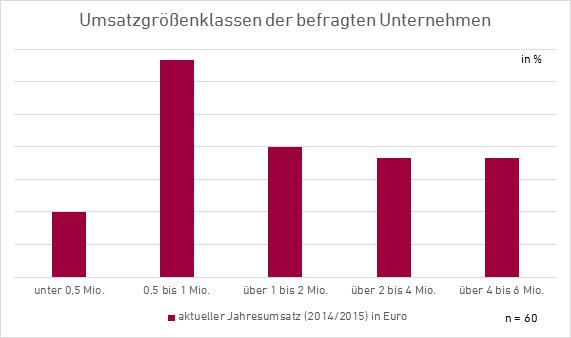 Umsatzgröße lokaler Teilegroßhändler in Deutschland