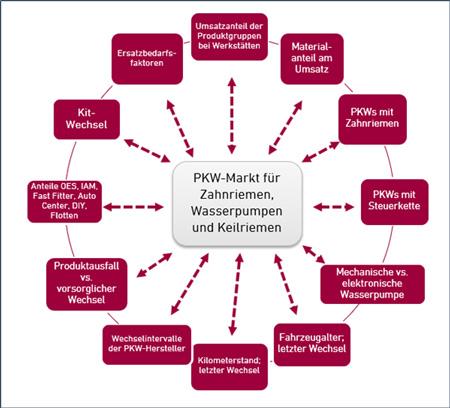 Bestimmungsfaktoren PKW Markt Zahnriemen