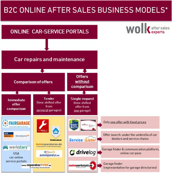 b2c-online-after-sales-business-models