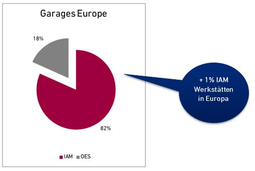 Freie und markengebundene Werkstätten in Europa
