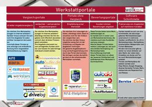 Werkstattportale Kategorisierung