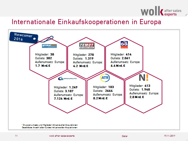 Internationale Einkaufskooperationen für Autoersatzteile in Europa 2017