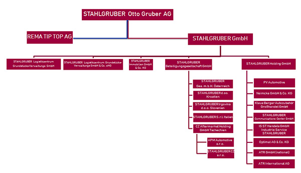 COmpany tree of Stahlgruber Otto Gruber AG