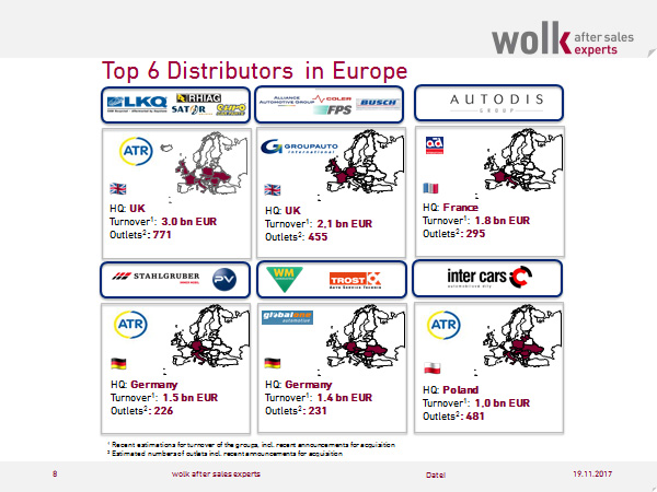 top six distributors in Europe 2017