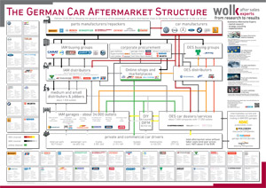 German Car Aftermarket Structure