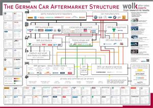 German Car Aftermarket Structure