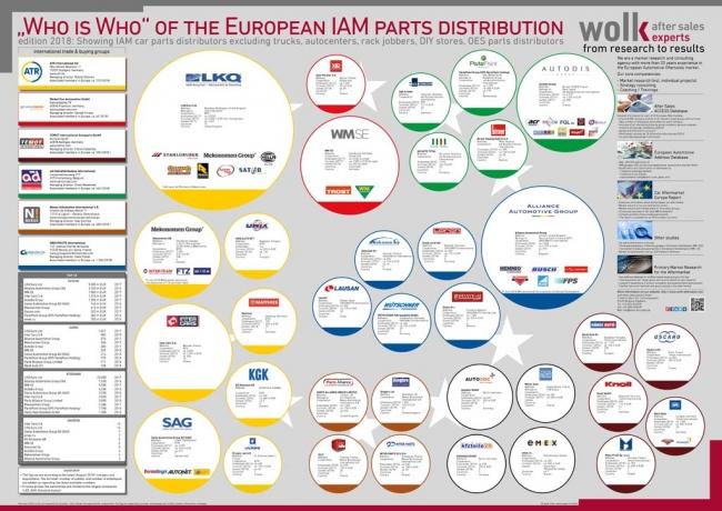 European Auto Parts >> European Iam Car Parts Distribution 2018 At A Glance Wolk After